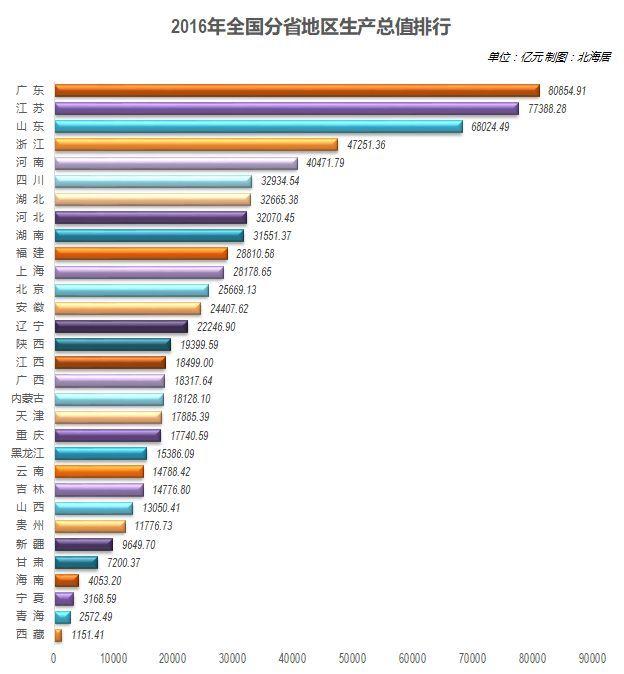 中国各省经济相加总量_中国各省地图
