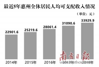 惠州各镇人均gdp排名_湖南省各县市人均GDP排名,湖南各县市gdp经济排名表