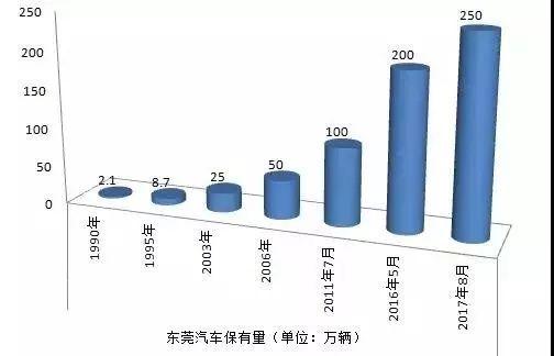 限牌GDP_海南也启动限牌 摇号,汽车计划经济何时休