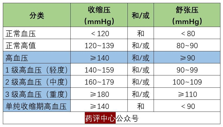 2019年版《中国老年高血压管理指南》来啦!