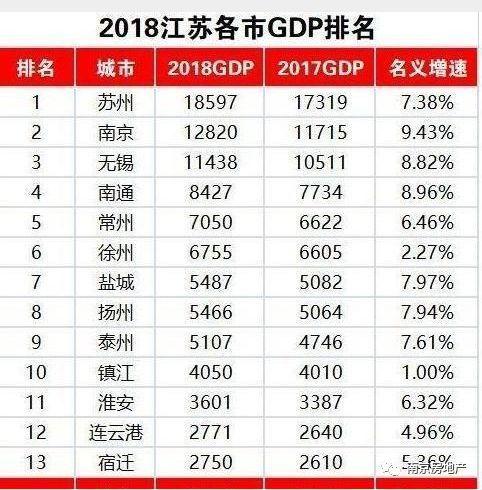 2017上半年江苏各市gdp_2017上半年江苏13个地级市GDP曝光 港城纵横 在海一方社区 Powered by D