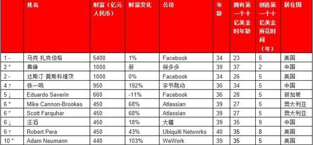 2019年世界富人排行榜_2019胡润全球富豪榜排名 中国富豪排行榜 拥有财富