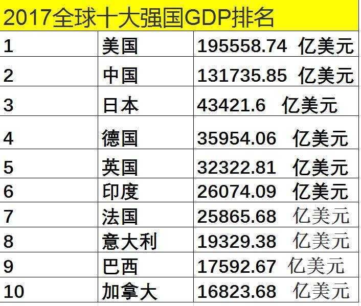 中国从古至今gdp排名_大局已定 获国家力挺 重庆即将全面爆发 3200万重庆人身价暴涨