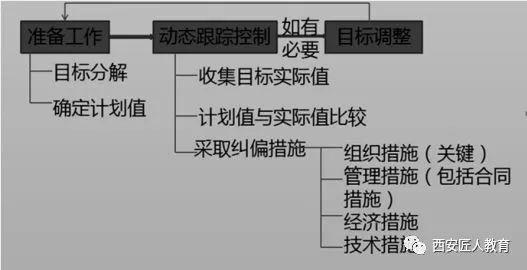 项目目标控制的原理_新学期新目标手抄报