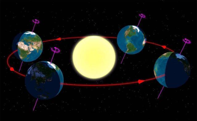 地球离太阳最近和最远时相差500万公里,为啥目视太阳大小没变化