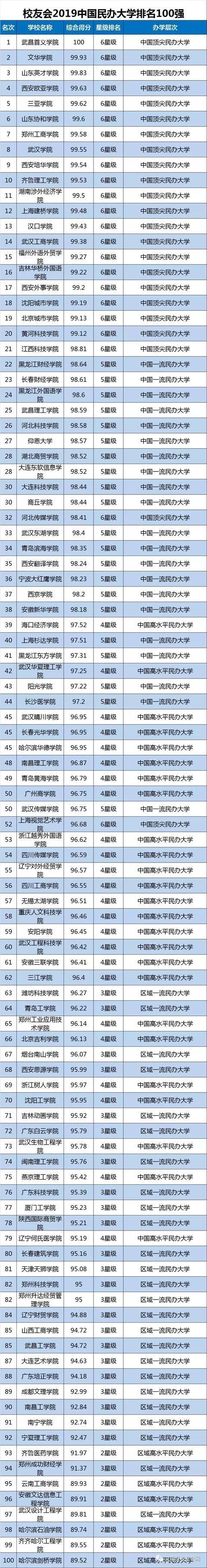 2019中国民办高校排行_武书连2019中国民办大学独立学院学科门类排行榜