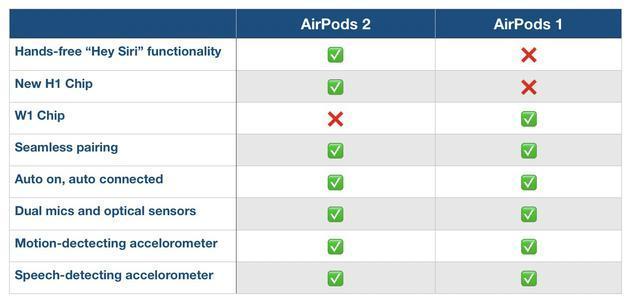 苹果AirPods第二代和第一代对比,有什么区别 值得买吗