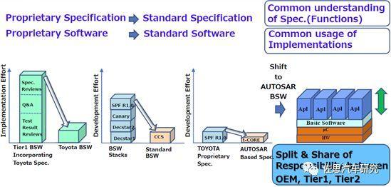 丰田汽车:未来电子电气架构将采用Central & Zone方案(图4)