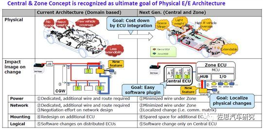 丰田汽车:未来电子电气架构将采用Central & Zone方案(图8)