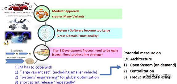 丰田汽车:未来电子电气架构将采用Central & Zone方案(图5)