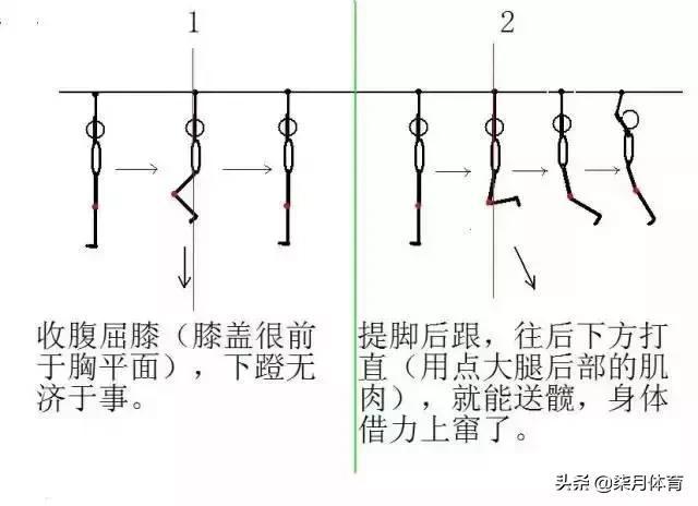 羽毛球发力原理是什么_羽毛球拍正确发力图解