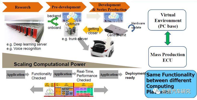 丰田汽车:未来电子电气架构将采用Central & Zone方案(图16)