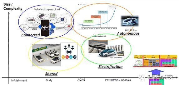 丰田汽车:未来电子电气架构将采用Central & Zone方案(图11)