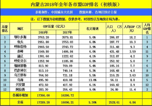 通辽gdp_海南海口与内蒙古通辽的2019年GDP出炉,两者成绩如何