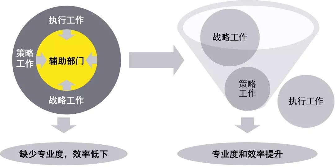 采购部部门职责_【安永观察】跨国药企采购部门该如何进行深入业务的战略转型 ...