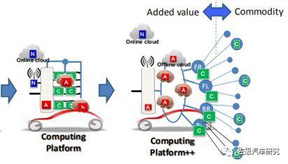 丰田汽车:未来电子电气架构将采用Central & Zone方案(图7)