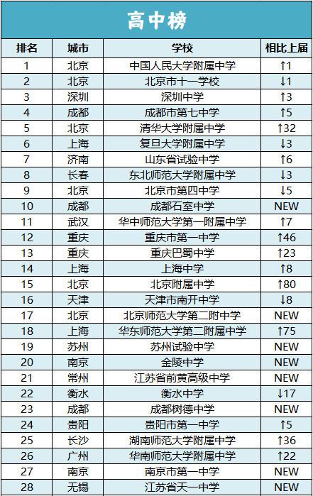 2018年中国最具影响力中学百强榜公布,谁能问鼎第一?
