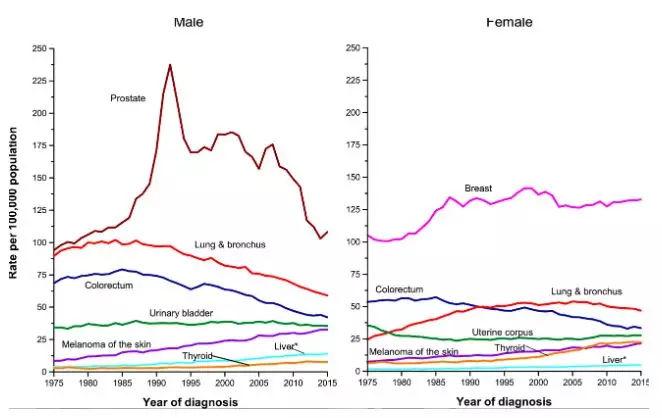 美国癌症协会(ACS):《未来10年癌症预防和死亡率下降蓝图》