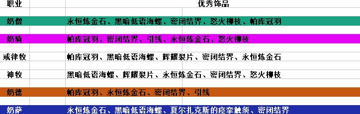 【魔兽世界】8.1.5版本治疗职业饰品整理与推荐