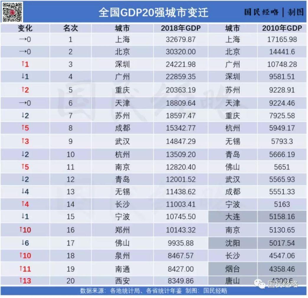 城市人口gdp排名_世界城市gdp排名