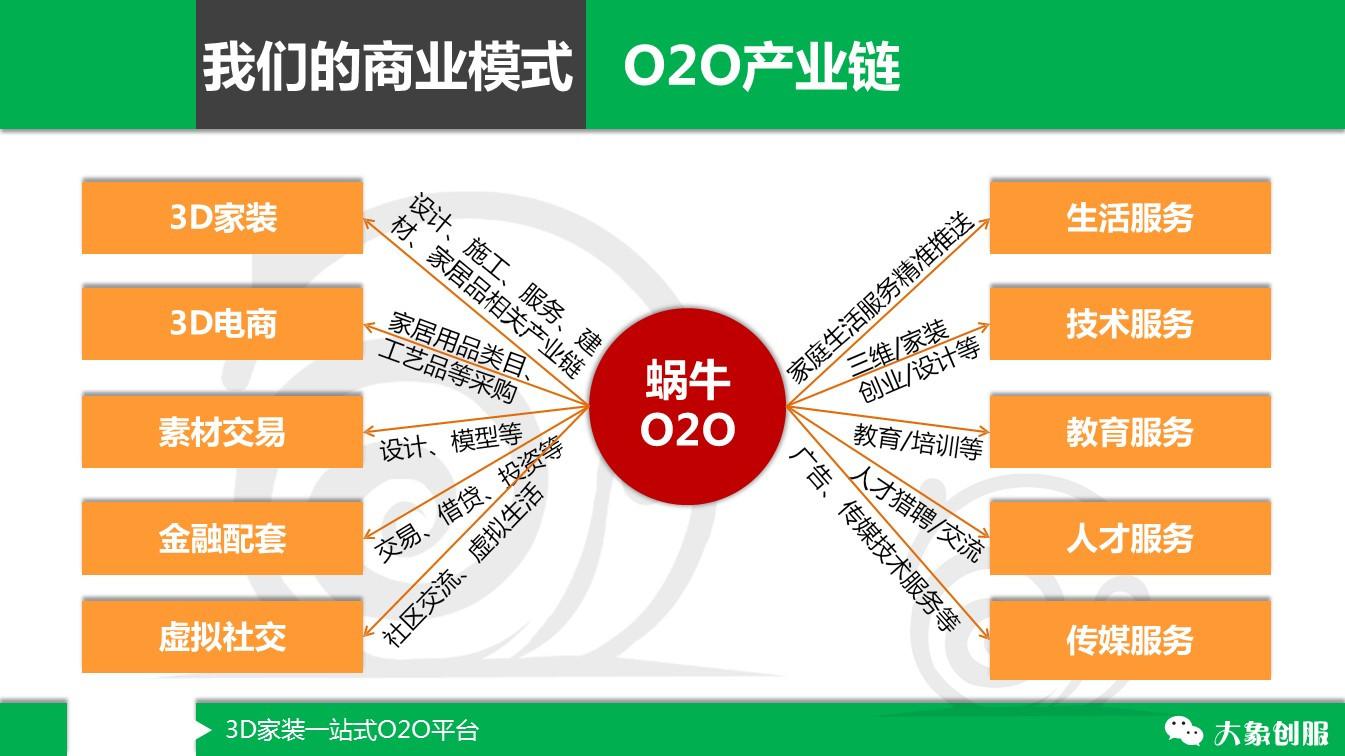 3D家装一站式O2O平台商业计划书项目要点模板PPT范文大全