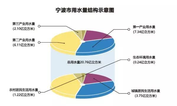 中国人均用水量_中国生活用水量统计图