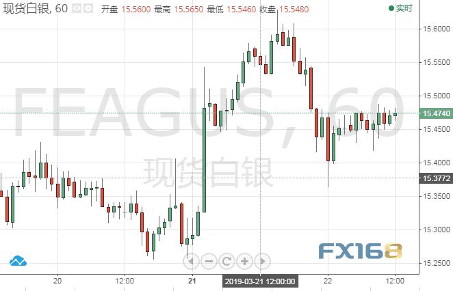 白银技术分析:白银短线跌势暂缓 银价或继续维持震荡