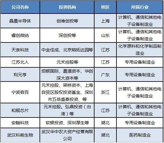 科创板首批申报企业名单出炉!背后潜伏创投机构一览|全球科创中心百强名单出炉