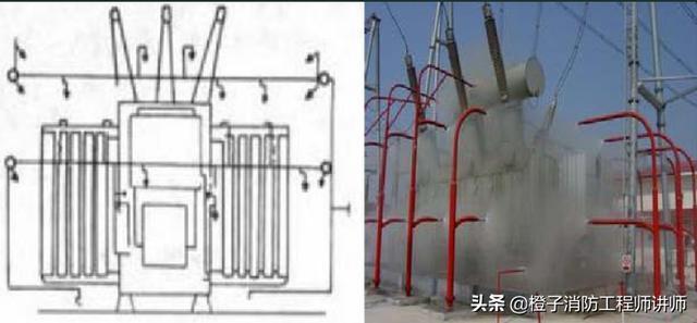 一级消防工程师考点保护变压器的水雾喷头的布置要求