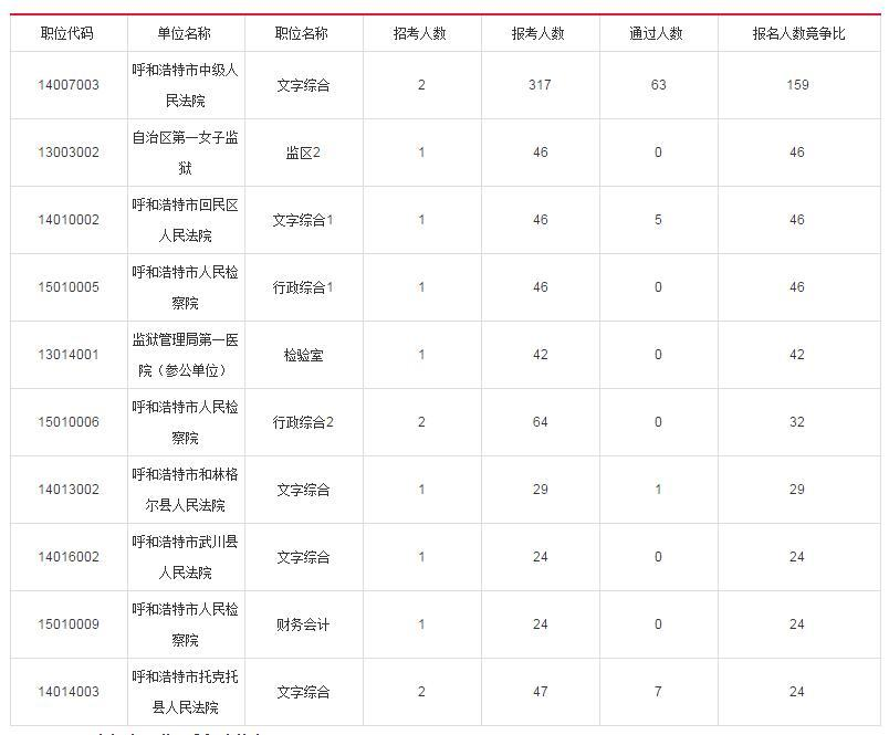 html 2019年内蒙古公务员考试职位表检索系统 http://nmg.huatu.
