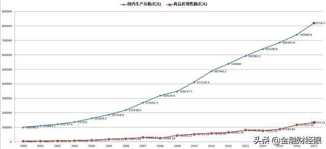 我国历年gdp_中国历年gdp增长率图