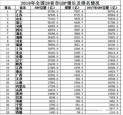 中国各省经济总量排名2018_中国各省面积排名