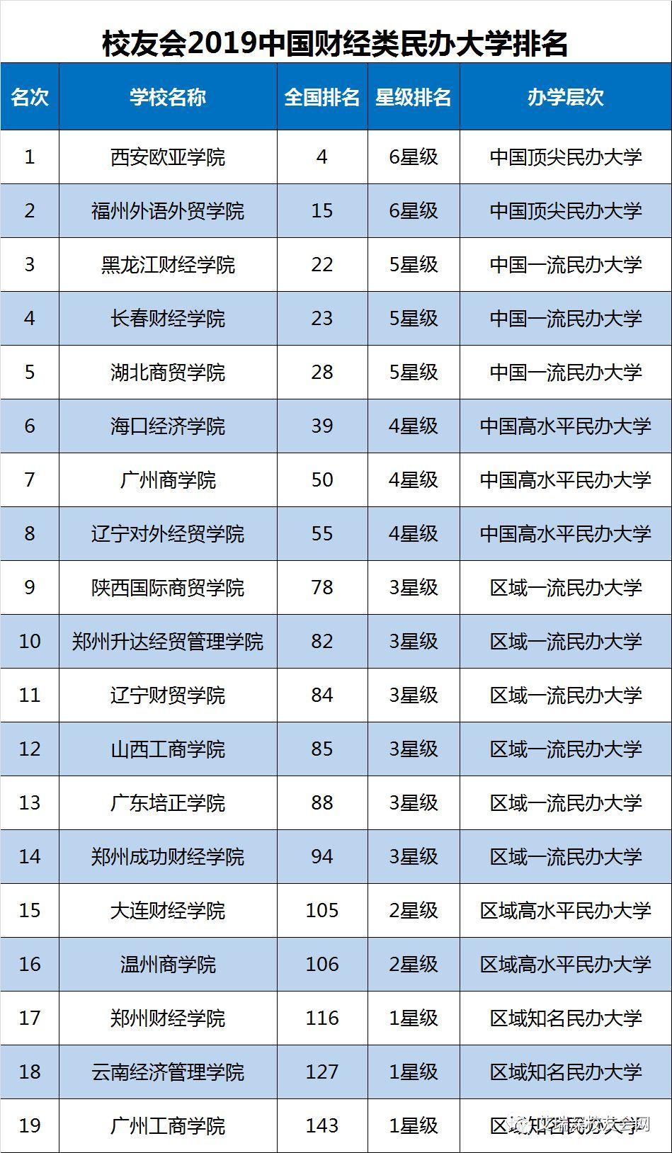 2019经济类专业排名_2019年财经类大学排名,排名第一的竟然是......