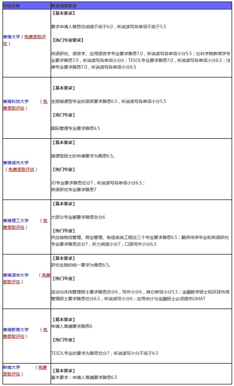 是的,香港各大学研究生雅思录取要求又提高了