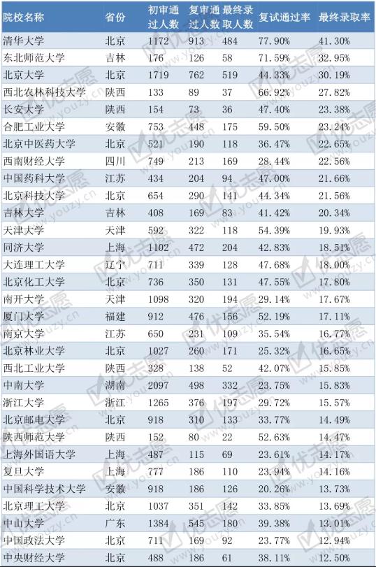 2018各高校自主招生初审、复审人数及录取率分析