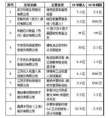 """东吴证券推荐的江苏北人尴尬了,和利元亨撞车,被吐槽只是个""""安装队""""_东吴证券"""