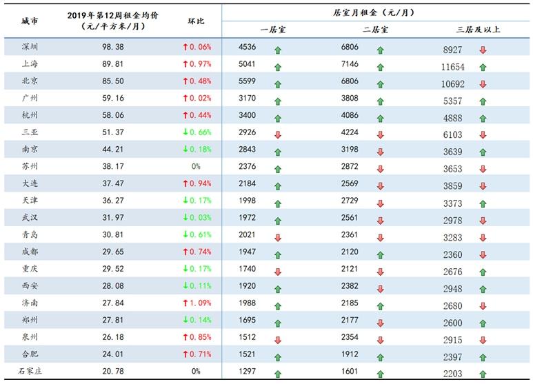 报告:上海一居室平均月租突破五千_淘网赚
