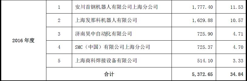 持续经营能力_江苏北人持续经营能力存疑:第一大供应商停止供货 实控人老东家系第一大客户