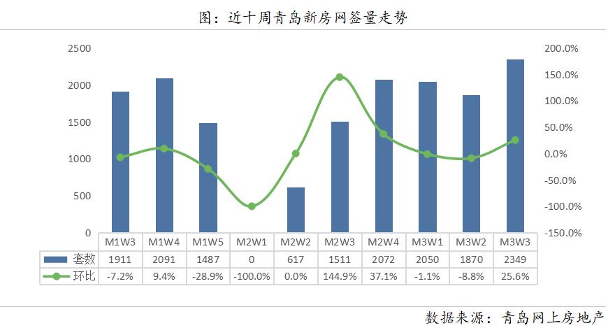 3月第3周数据周报,市场成交量上升,成交均价下降!_二手房