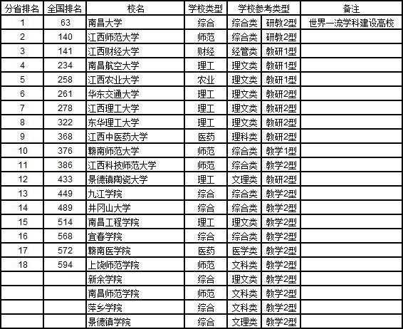 2019武书连大学排行榜_武书连2019中国758所大学排行榜 清华浙大北大前三