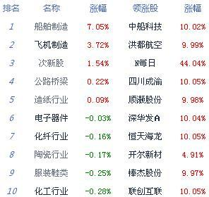 收评:两市低开低走沪指跌1.97% 军工板块逆势走强 沪指低开跌