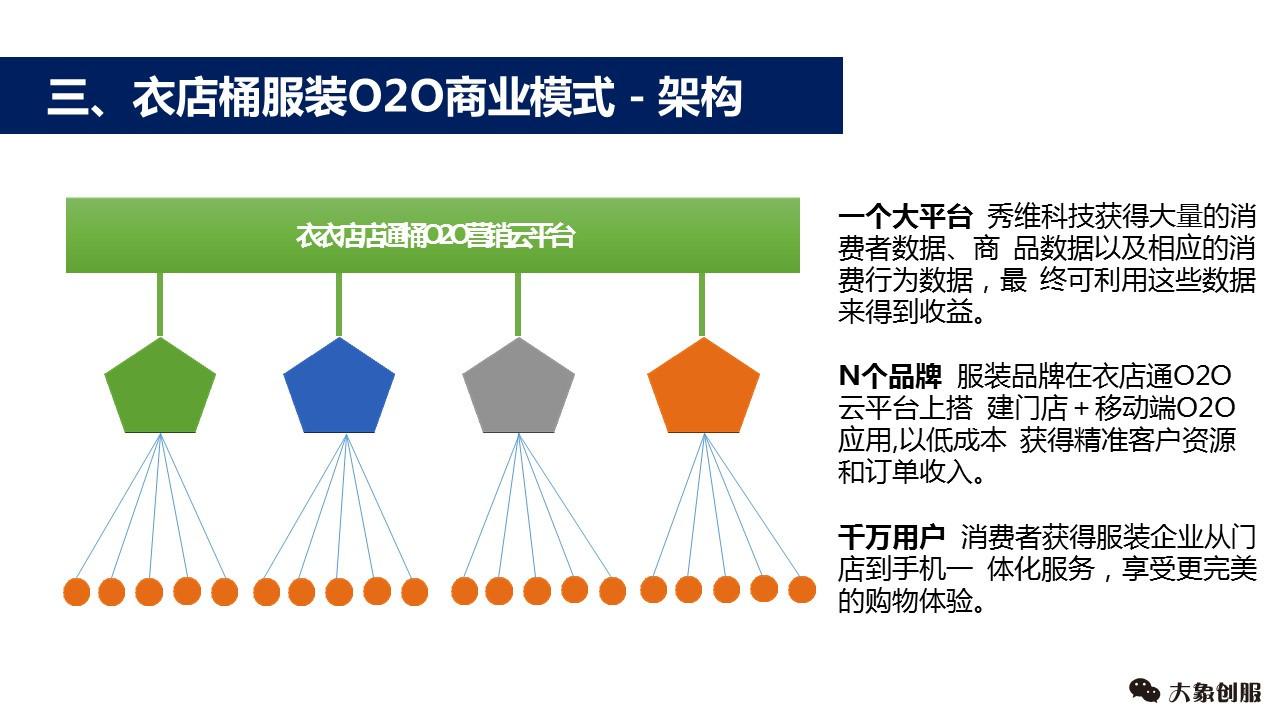 服装O2O平台项目创业融资公司商业计划书模板PPT范文大全