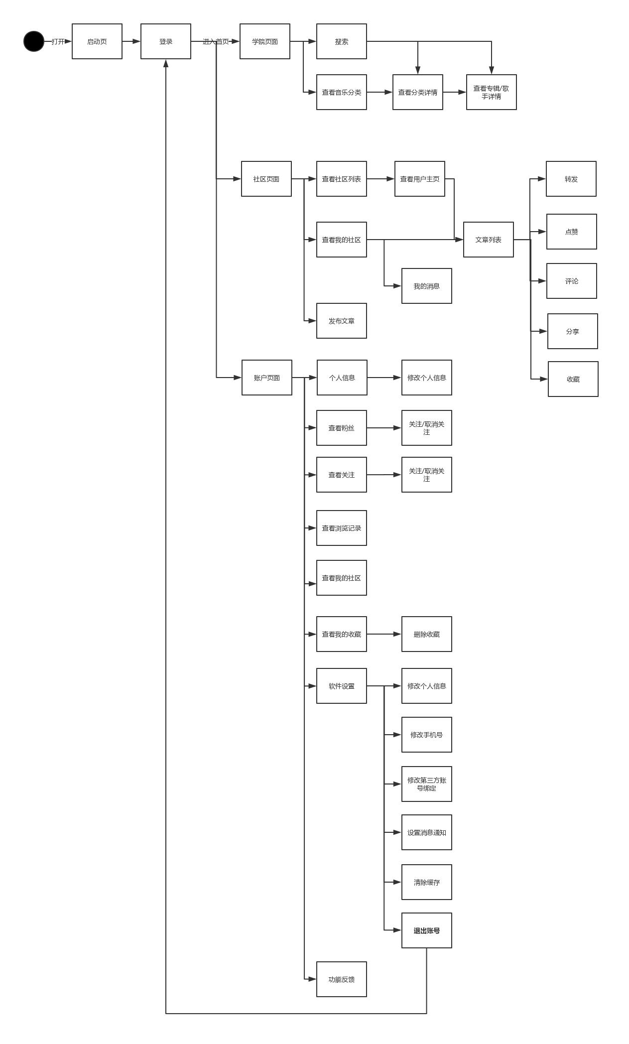 物流公司组织结构图