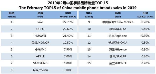 2019国内手机销量排行_2019全球智能手机出货量排行榜:华为手机出货量