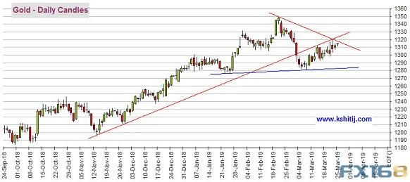 本周关注这两大关键事件 黄金、原油、欧元、美元指数、日元、英镑和澳元最新技术前景分析