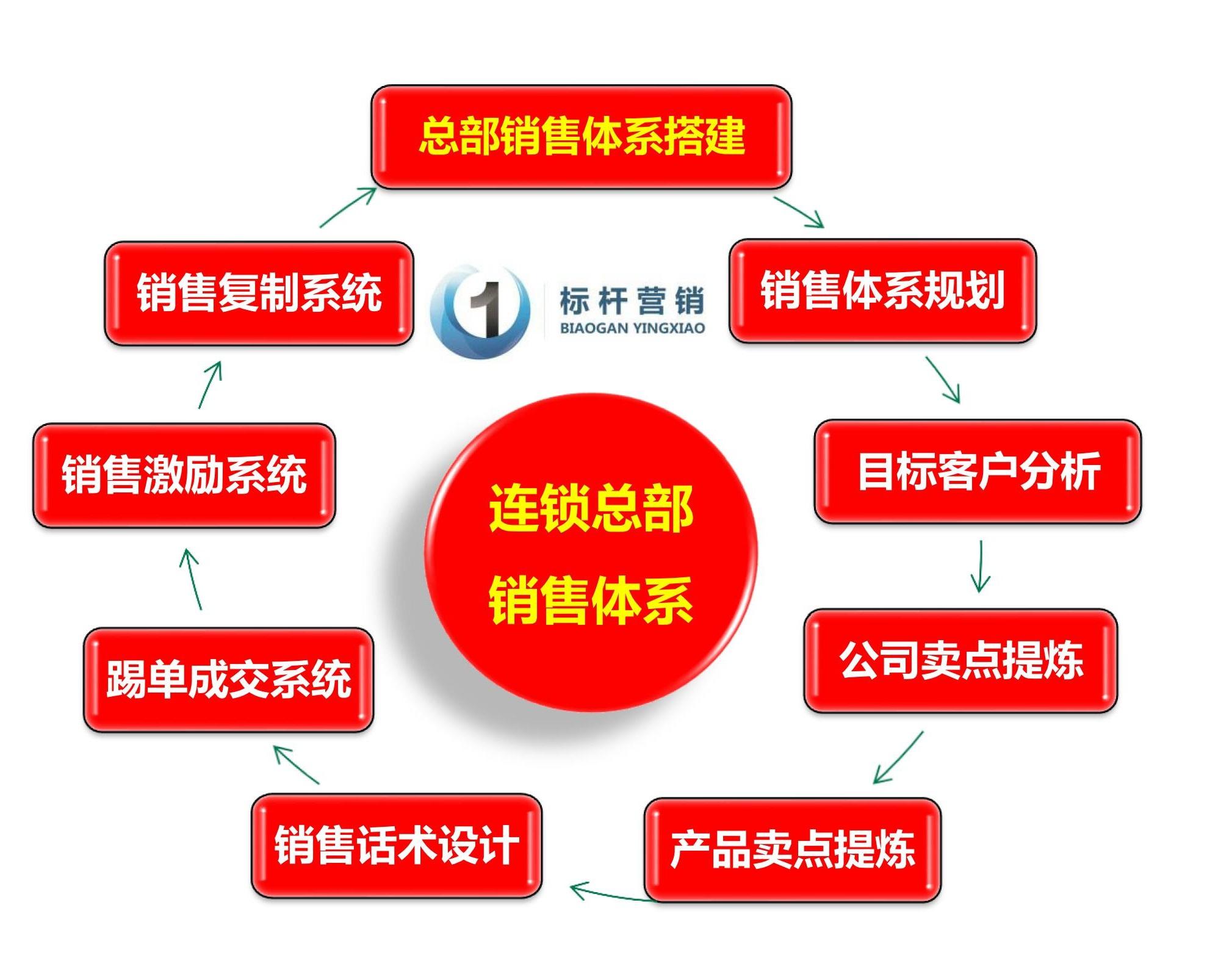 连锁总部销售体系:一套完整的销售流程复制体系方法