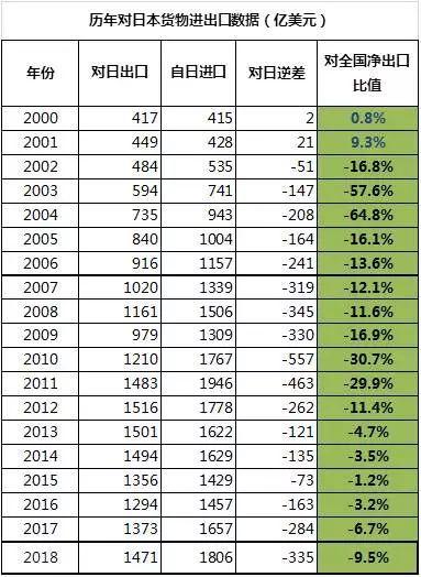 大数据:中国外贸净出口全景图
