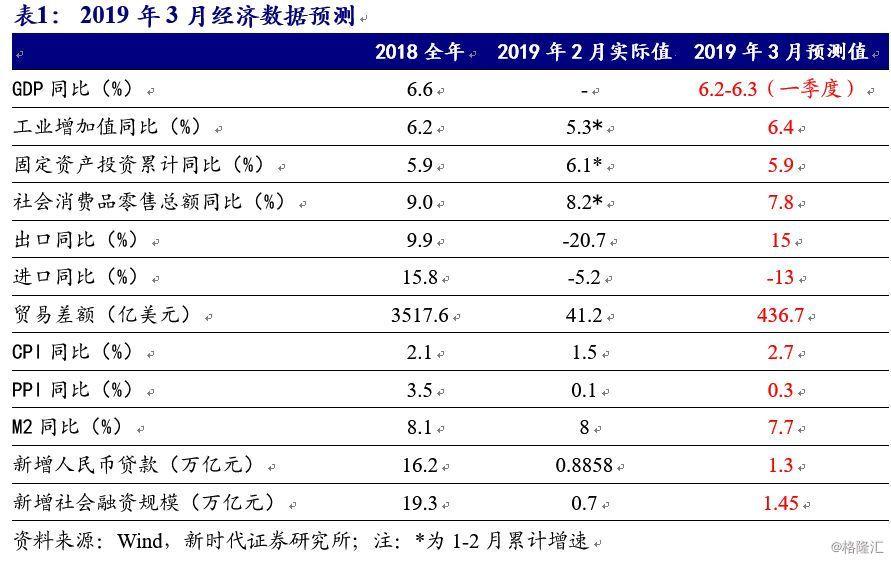2019 6月 经济数据_宏观视野周报 2019.5.06 2019.5.11