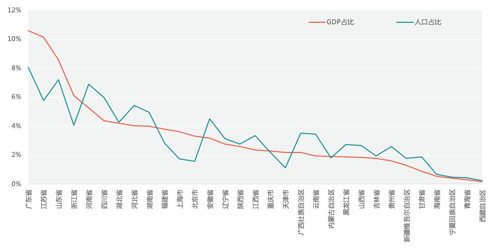 中国gdp占比_中国消费占gdp比重图