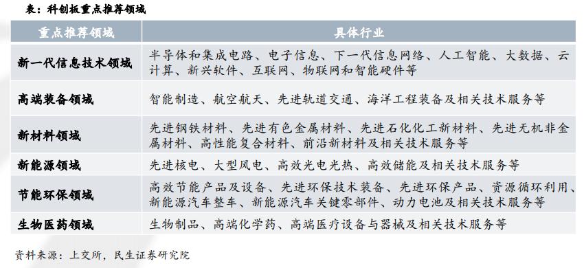 科创板概念股 [民生证券:科创板7个细分行业适用的估值方法]